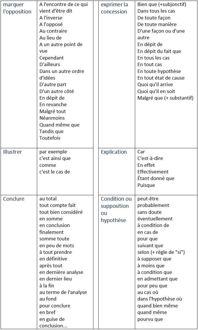 les mots de liaison les connecteurs logiques learn french vocabulaire francais comment. Black Bedroom Furniture Sets. Home Design Ideas