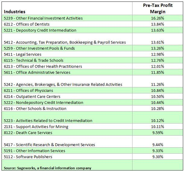 Profit Margins For Private Company Industries Risk Management