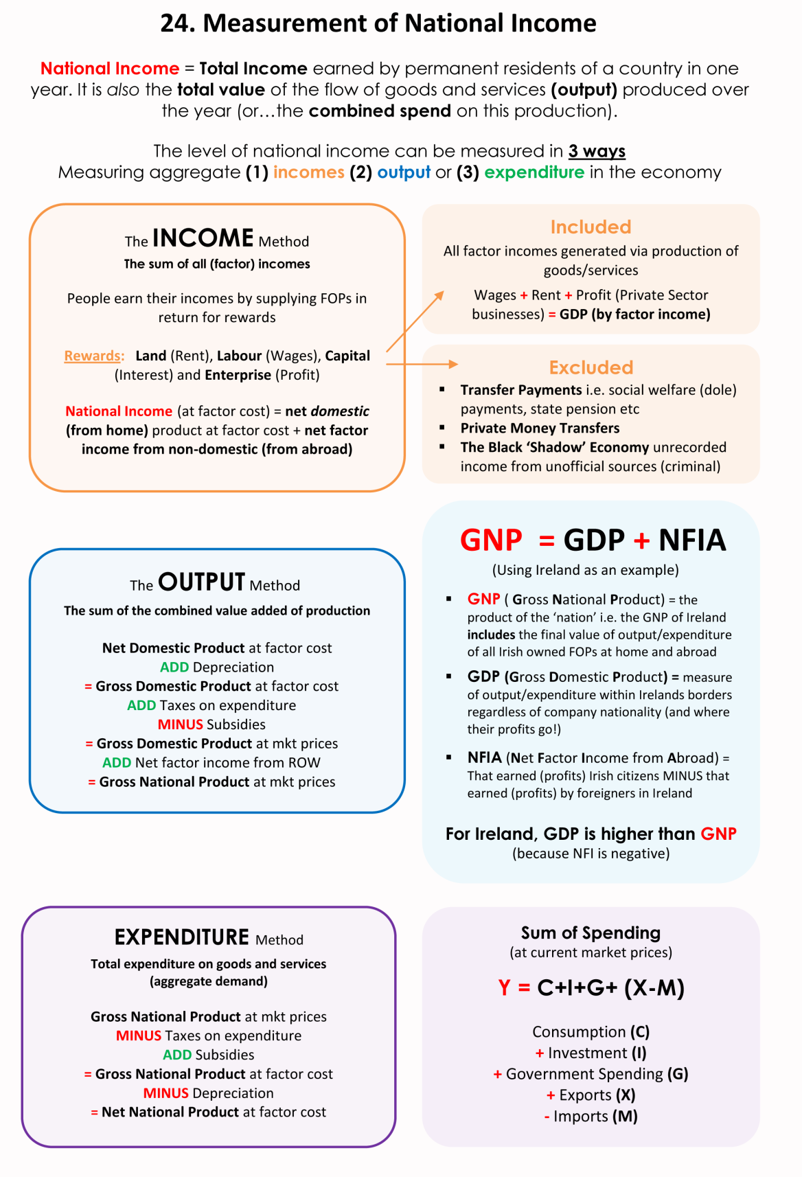 24 Measurement Of National Income