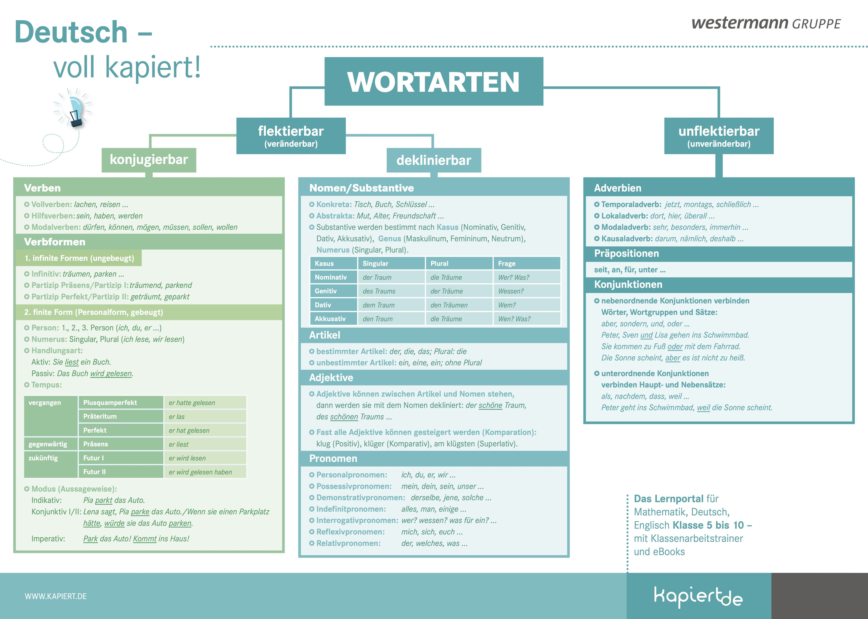 Grammatik Alle Wortarten In Der Ubersicht Wortarten Wortarten Deutsch Deutsche Grammatik
