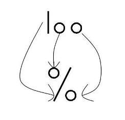 Did you know that the percent symbol is really the number