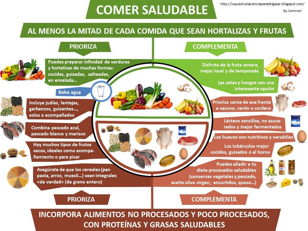 Los Alimentos Infografia Google Search Procesador De Alimentos Alimentos Negocios De Comida