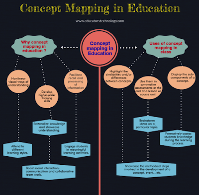 9 Great Concept Mapping Tools For Teachers And Students Concept Map Teacher Guides Educational Technology