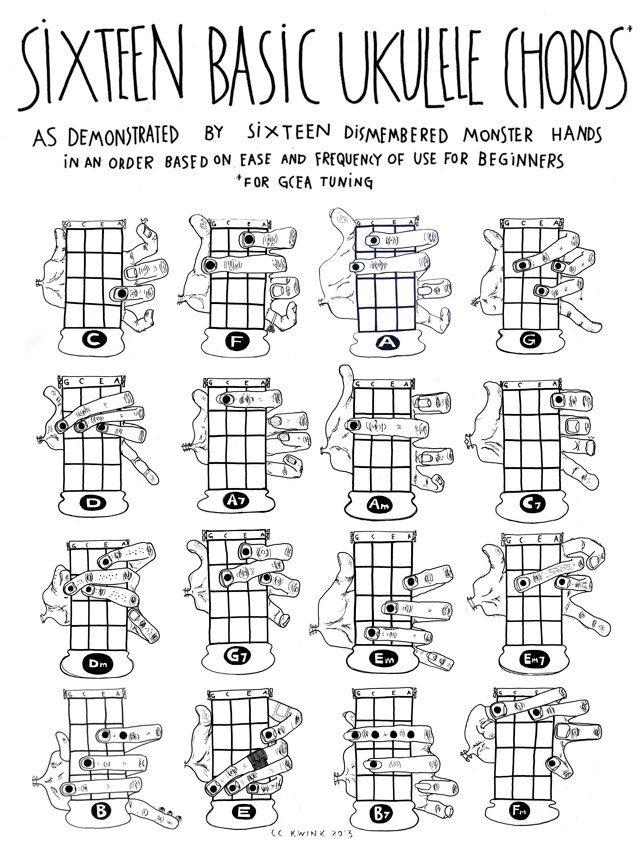 SPECIAL Gift Set Framed Ukulele Chords Chart with by kwinkshop - ukulele chord chart
