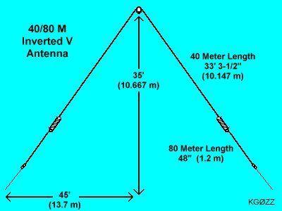 Pin On Antennae Transmit Receive