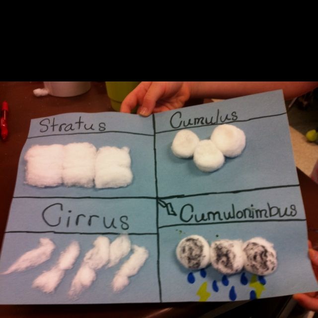 I Had My 2nd Grade Class Make 4 Different Kinds Of Clouds