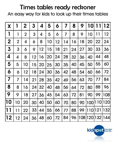 Maths For Kids Ready Reckoner Times Table Charttimes