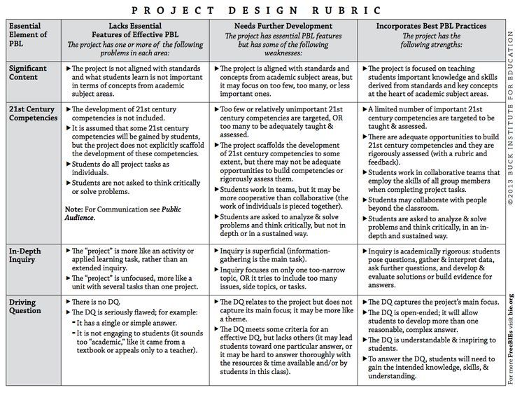 A Great Project Based Learning Rubric Every Teacher should Have - audience feedback form