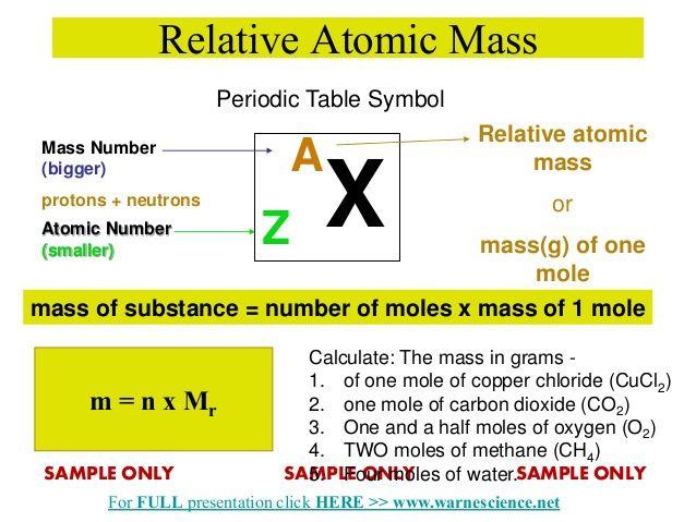undefined EDU Chemistry Pinterest Chemistry - new periodic table chloride symbol