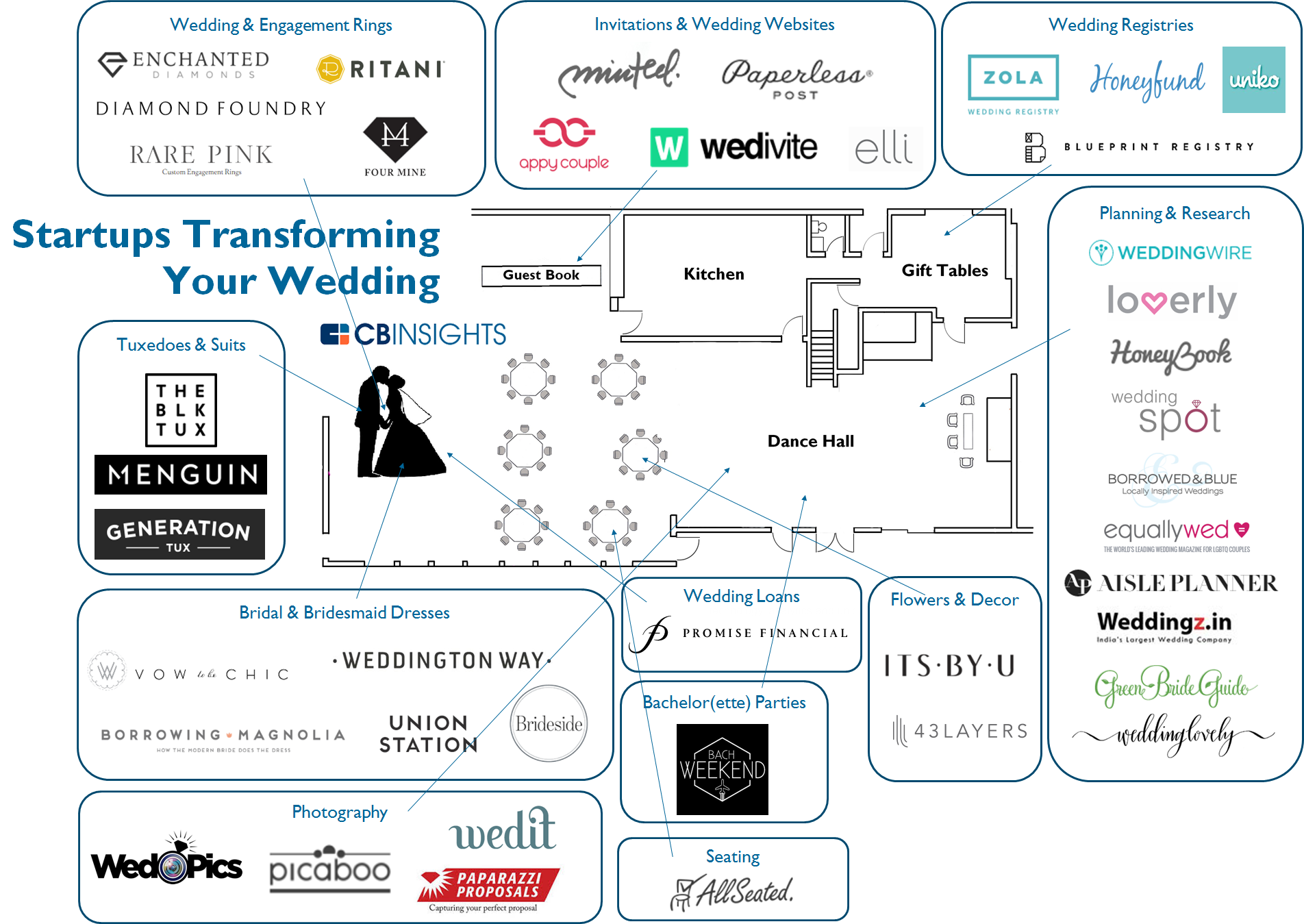 82 wedding market map edit vc charts pinterest startups and 82 wedding market map edit malvernweather Image collections