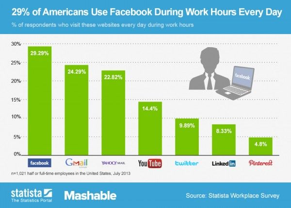 10% Of Americans Use Twitter During Work Hours [STATS