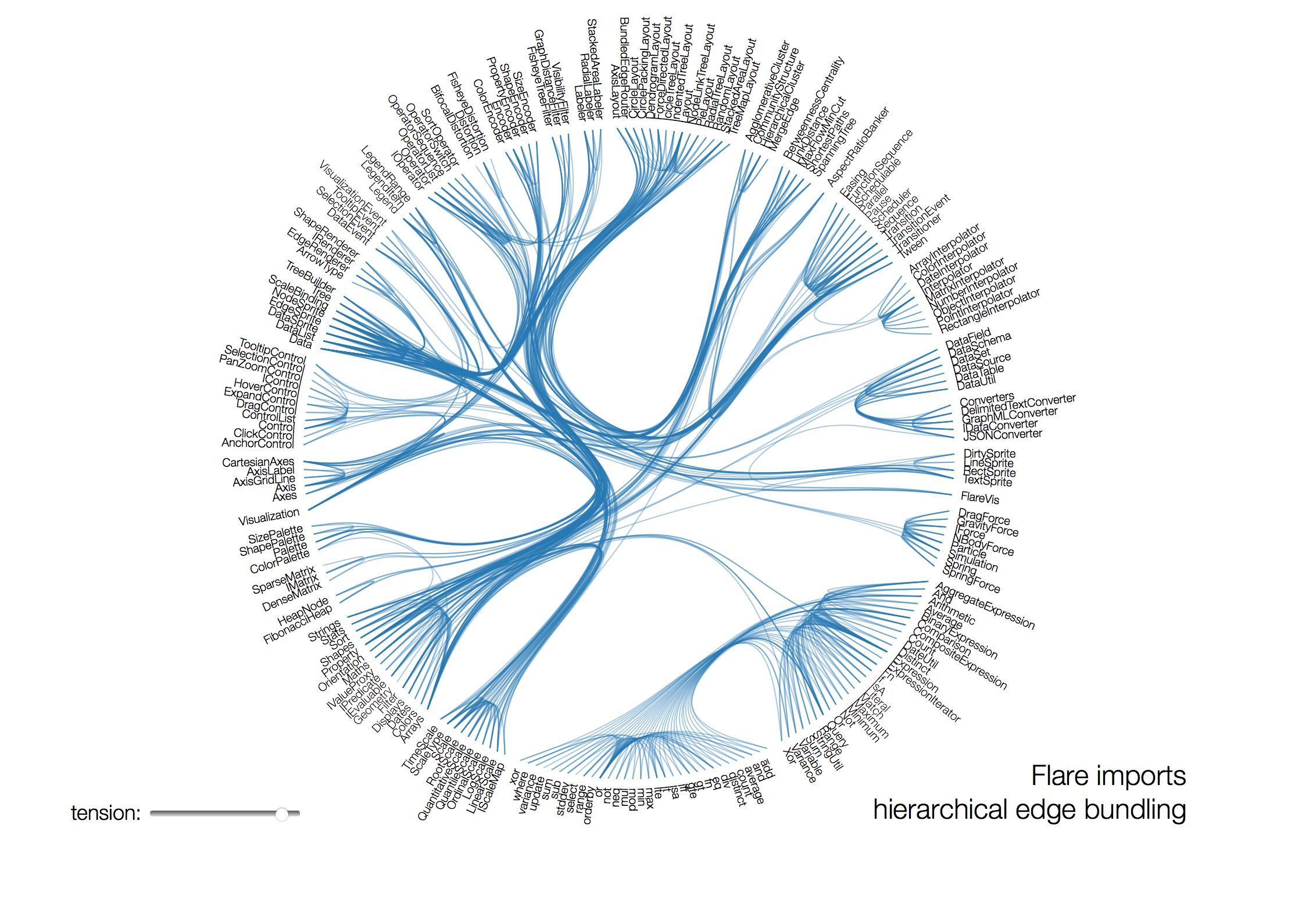 Visualizing dependencies in a chord diagram with hierarchical edge visualizing dependencies in a chord diagram with hierarchical edge bundling hexwebz Choice Image