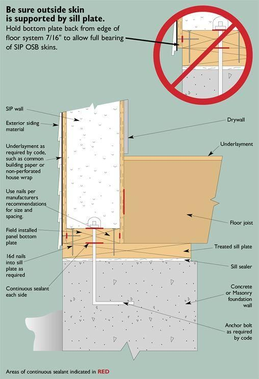 This Foundation/floor/SIP Wall Detail Shows The Recommended Way To Support  The SIP