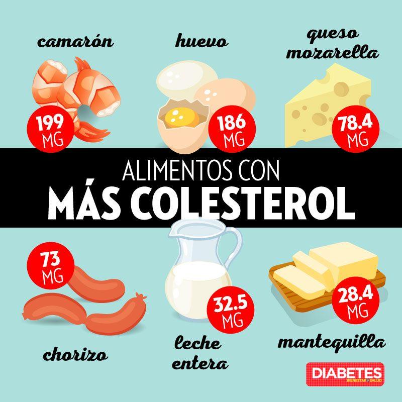 Alimentos Con Más Colesterol Diabetes Juntos X Ti Alimentos Colesterol Nutrición