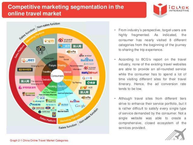 Competitive Marketing Segmentation In The Online Travel Market