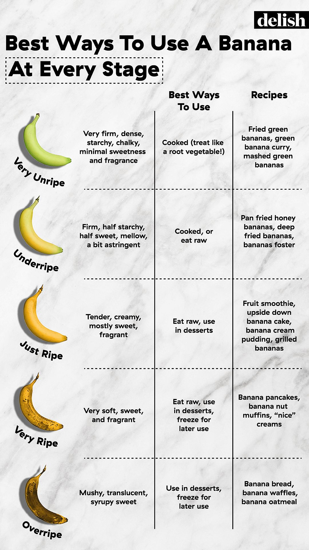 The Best Ways To Use a Banana (At Every Stage)
