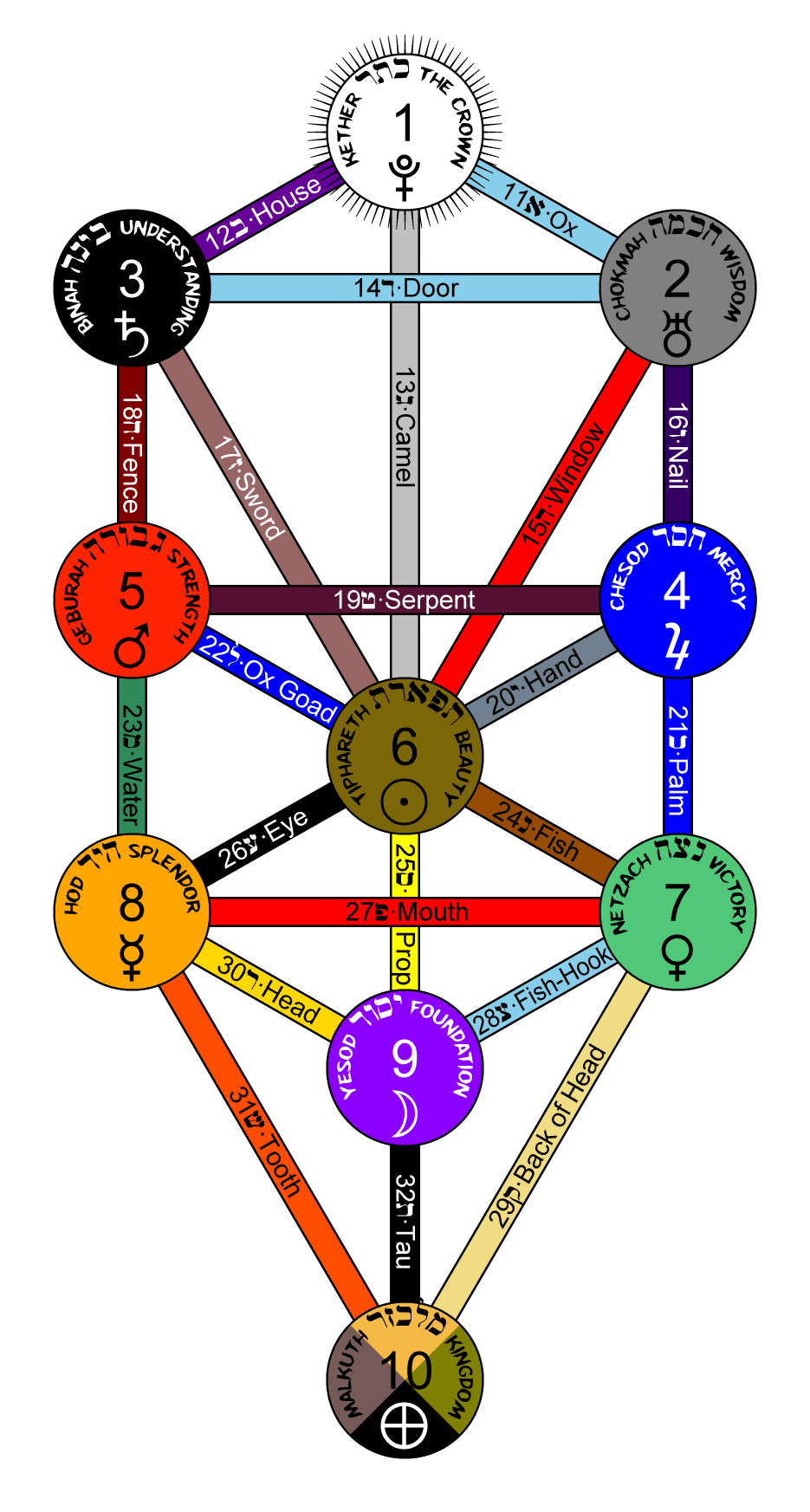 hight resolution of ten sefirot of kabbalah jewish mysticism
