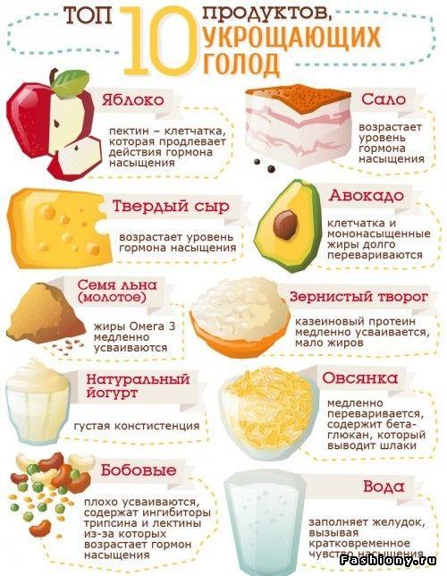 правильное питание какие продукты можно есть