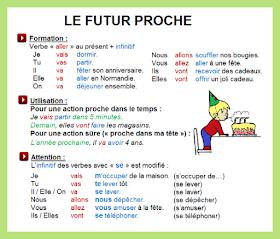 Notre Blog De Francais Le Futur Proche Grammaire Enseignement Du Francais Futur Proche Futur Proche Exercices
