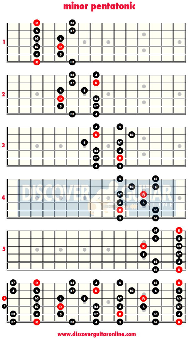 Minor Pentatonic Scale 5 Patterns Discover Guitar Online Learn