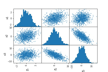 How To Use Pandas Scatter Matrix Pair Plot To Visualize Trends
