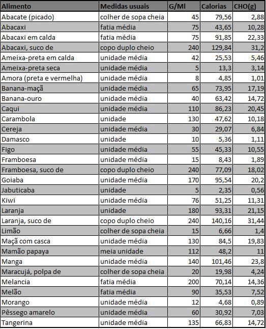 Manual de Contagem de Hidratos de Carbono na ... - DGS
