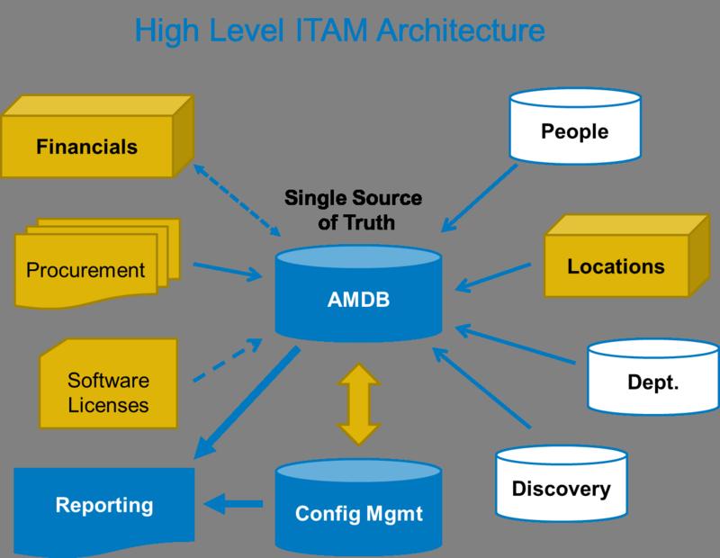 High Level ITAM Architecture Flexera Software Software
