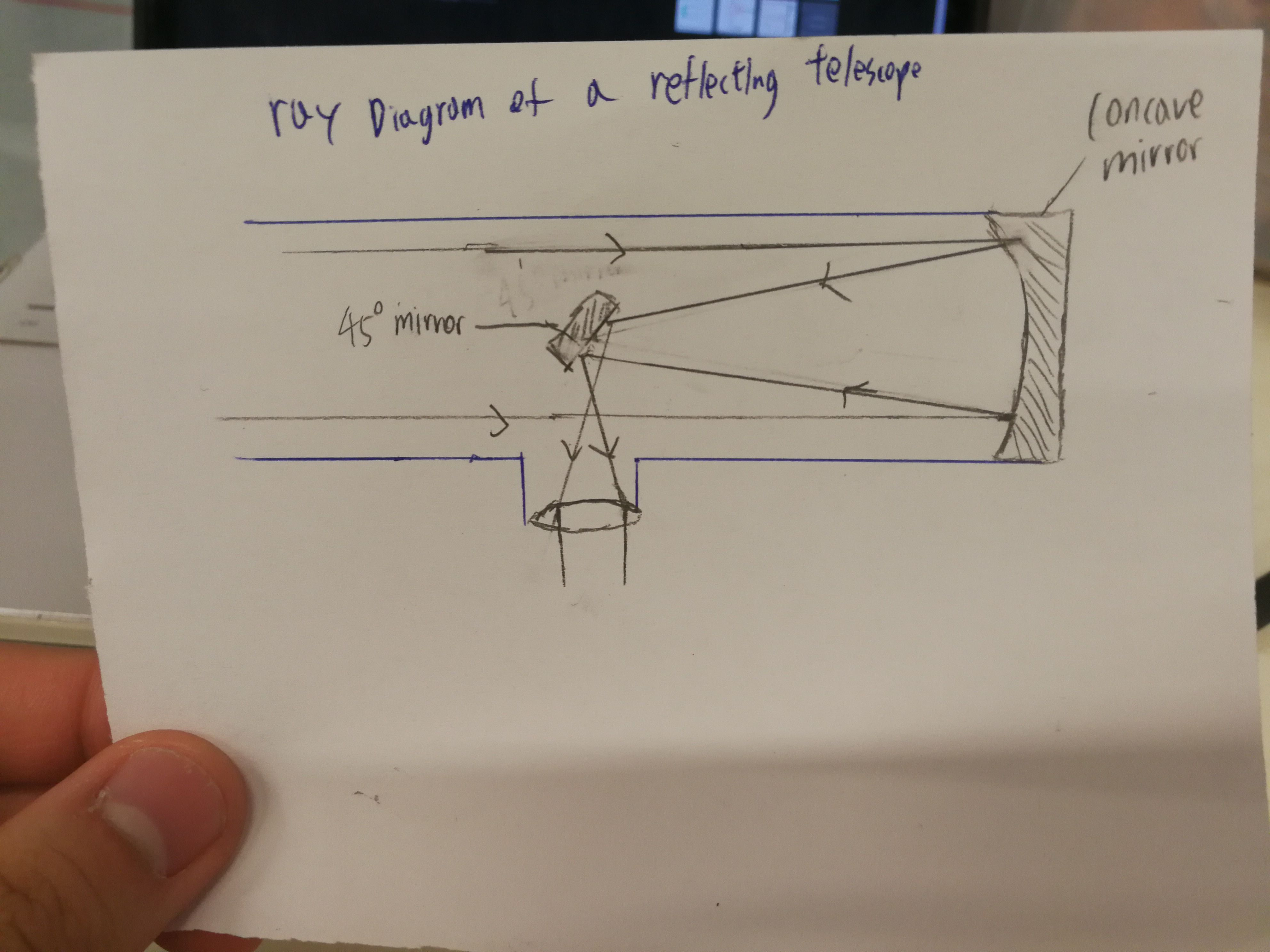 In this hand drawn diagram it shows how a reflecting telescope