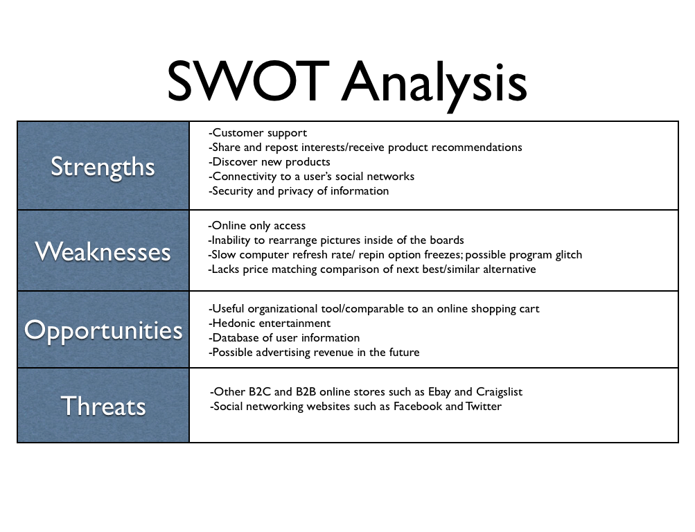 Pinterest Swot Analysis Discussion On The Company