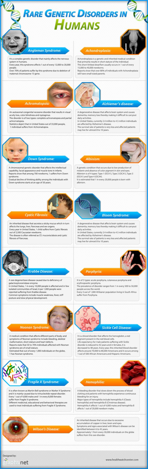 Rare Genetic Disorders In Humans Infographic Genetic Disorders Biology Classroom Genetic Disorders Teaching Biology