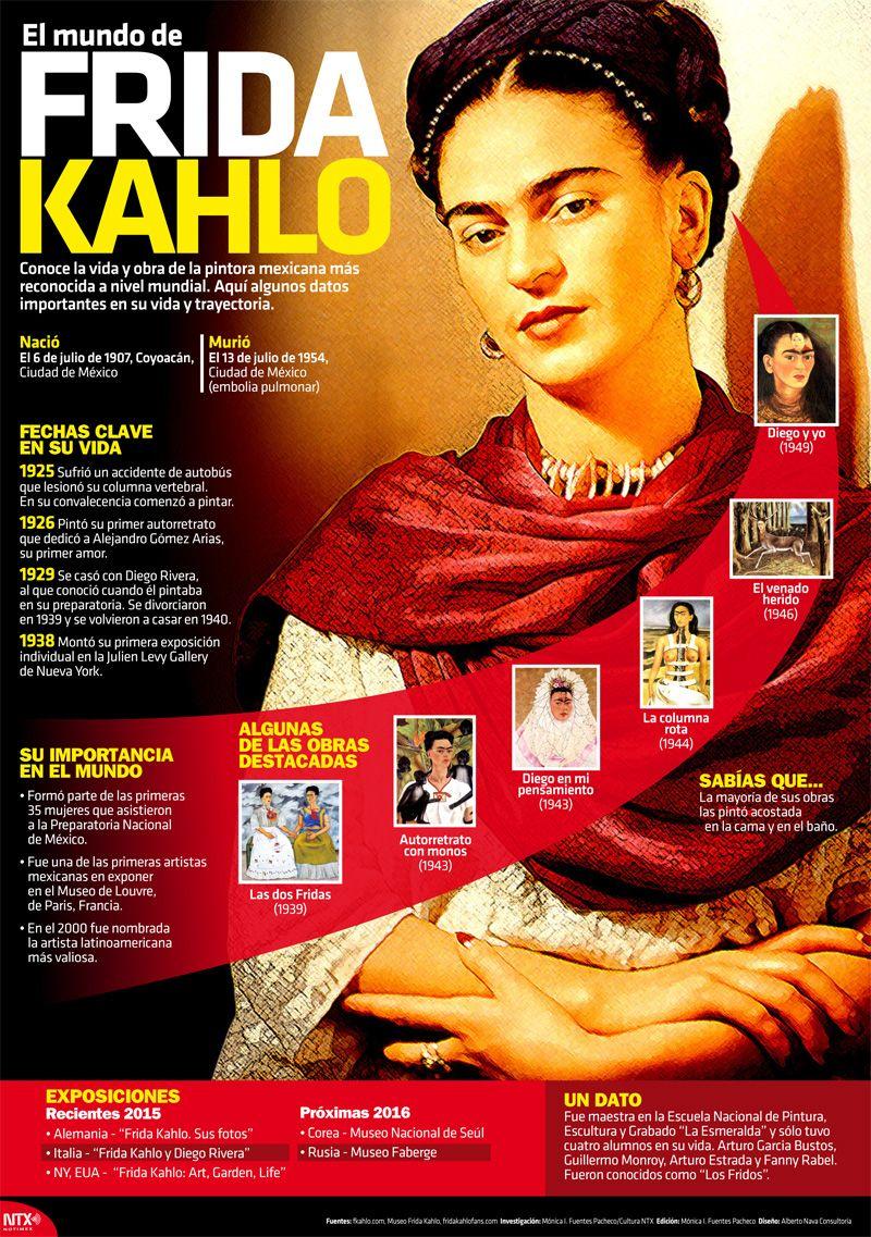 Infografia El Mundo De Frida Kahlo Con Imagenes Biografia De