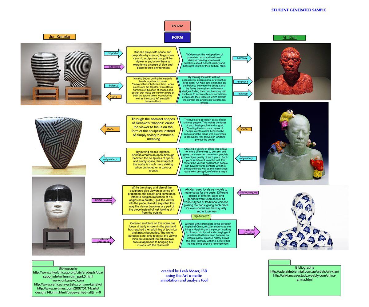 002 Performance Essay Assessments Art analysis, Art