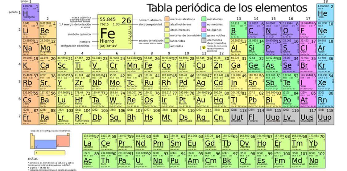 Resultado de imagen para tabla periodica completa actualizada 2016 resultado de imagen para tabla periodica completa actualizada 2016 urtaz Images