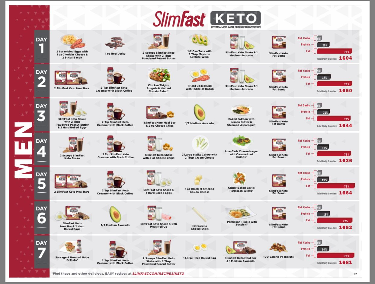 KETO 7day meal plan Slimfast | Health in 2019 | Slim fast