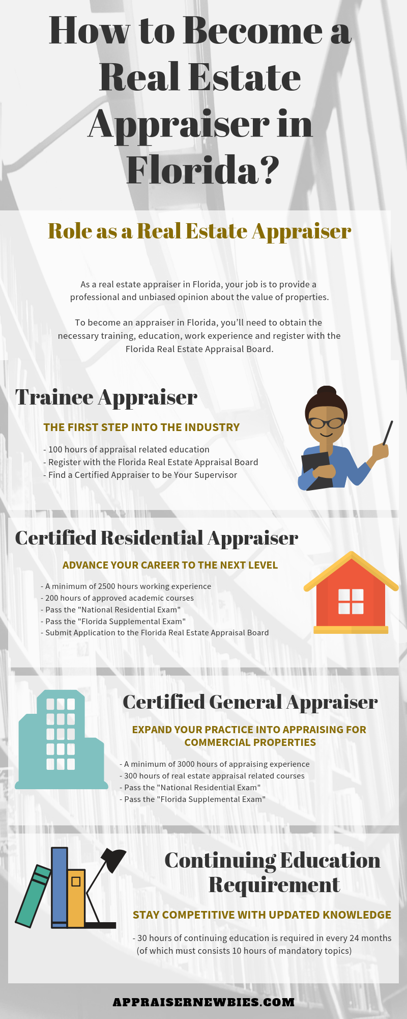 How To Become A Real Estate Appraiser In Florida To Become An Appraiser In Florida You Ll Need To Obtain The Ne How To Become Real Estate Florida Real Estate