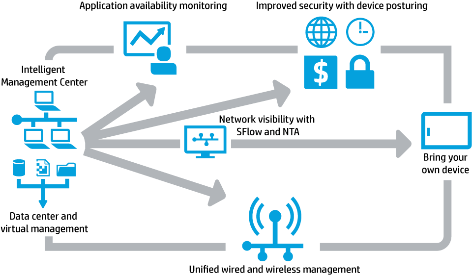 Flow Chart Of Data Center And Virtual Management Data Center Center Management Management