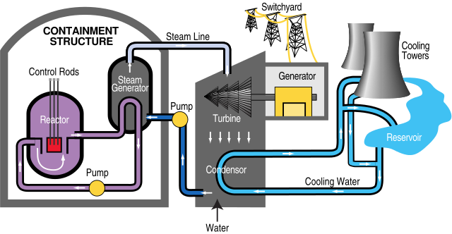 Image Result For Nuclear Power Plant Diagram With Images