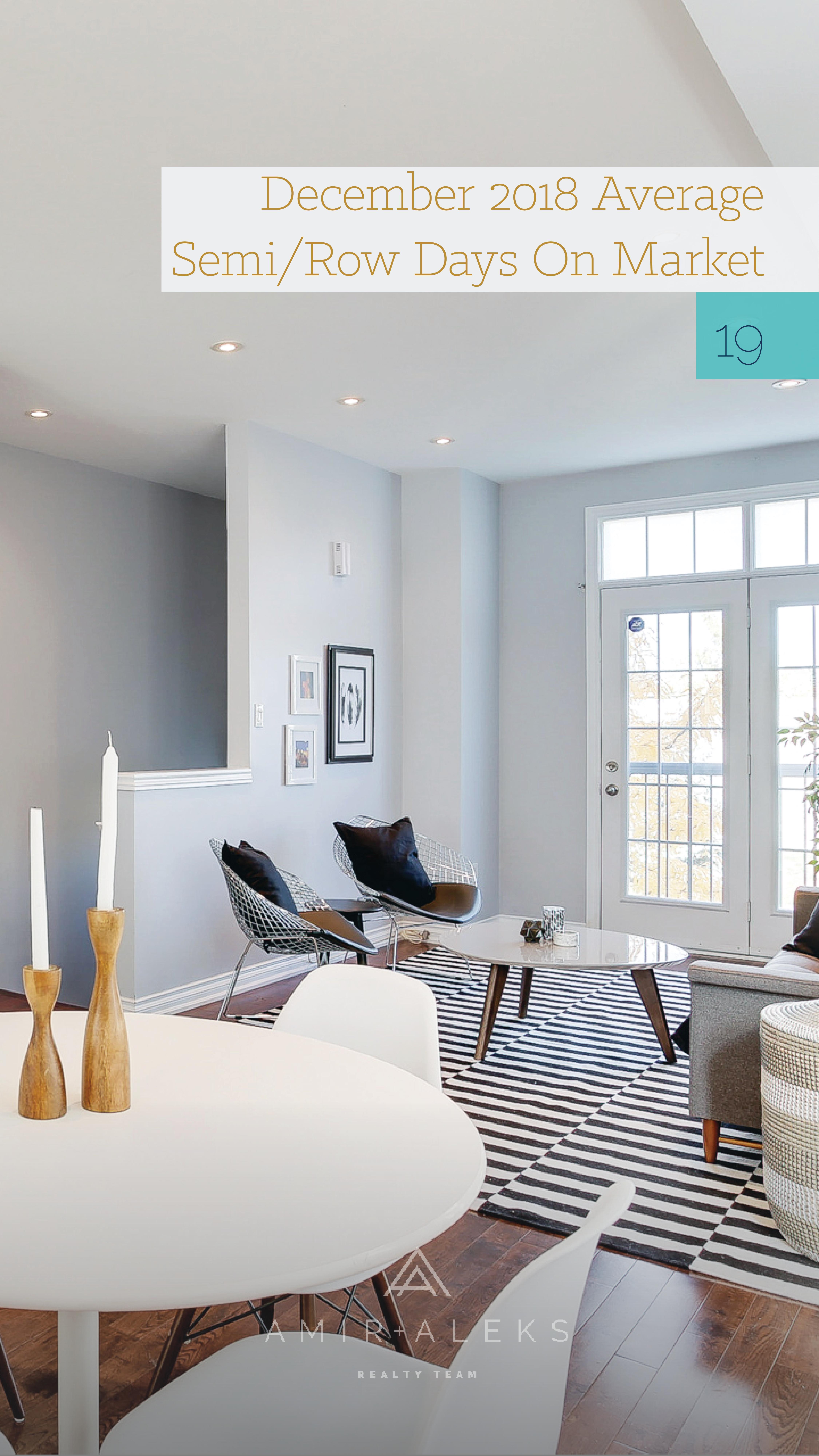Market Snapshots December 2018 Home decor, Real estate