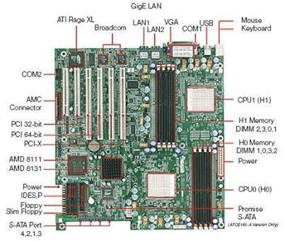 Picture To Show A Hobby And Or Career Computer Hardware Computer Technology Computer Basics