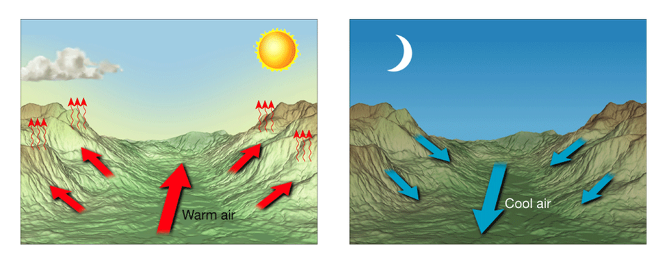 Temp Pressure Relationships Is Similar In A Mountain Valley