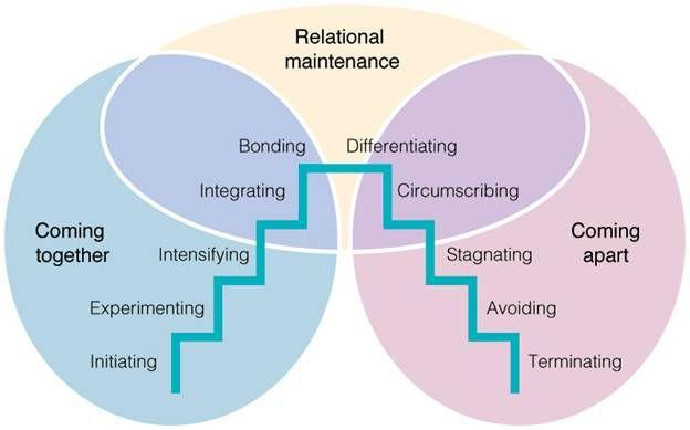 Knapps relationship model