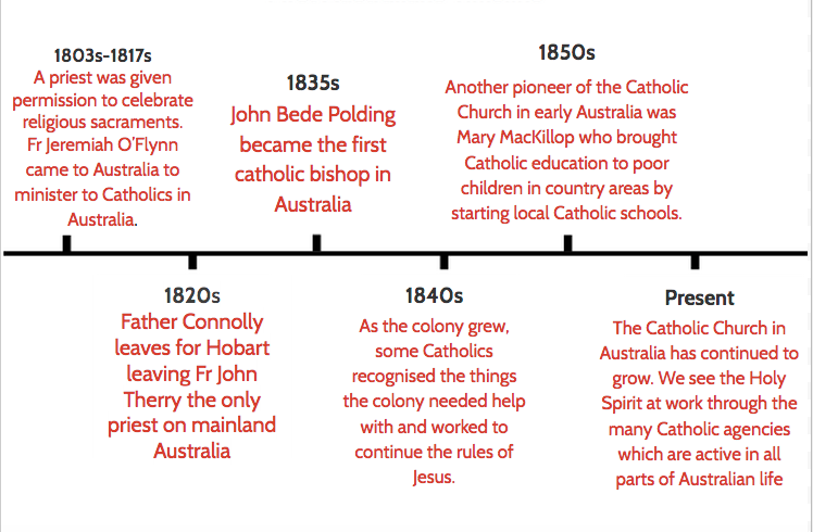 Dating history in Australia