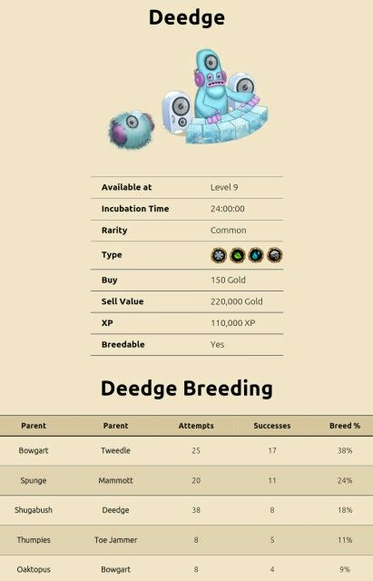 My Singing Monsters Breeding For Deedge For More Updates On Breeding Guides For My Singing Mon Singing Monsters My Singing Monsters My Singing Monsters Cheats