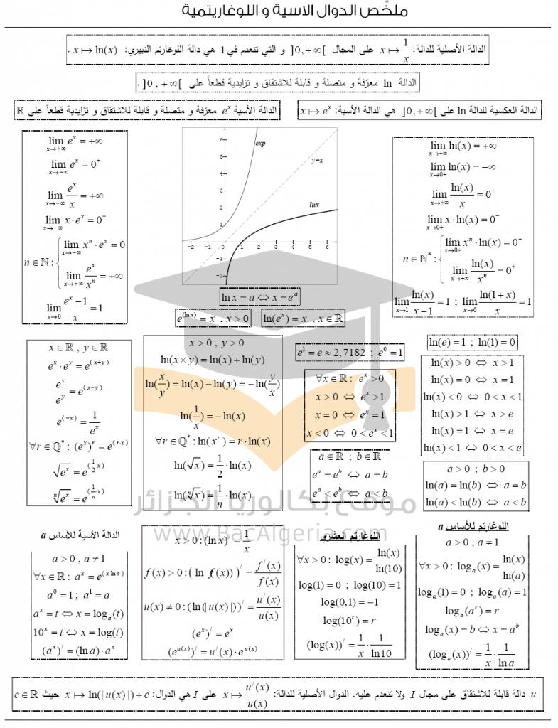 ملخص الدوال الاسية و اللوغاريتمية Math Formulas School Subjects Math