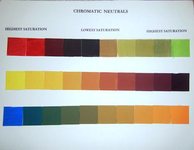 Neutrals Colors chromatic neutrals - subtractive intermixtures of complementary