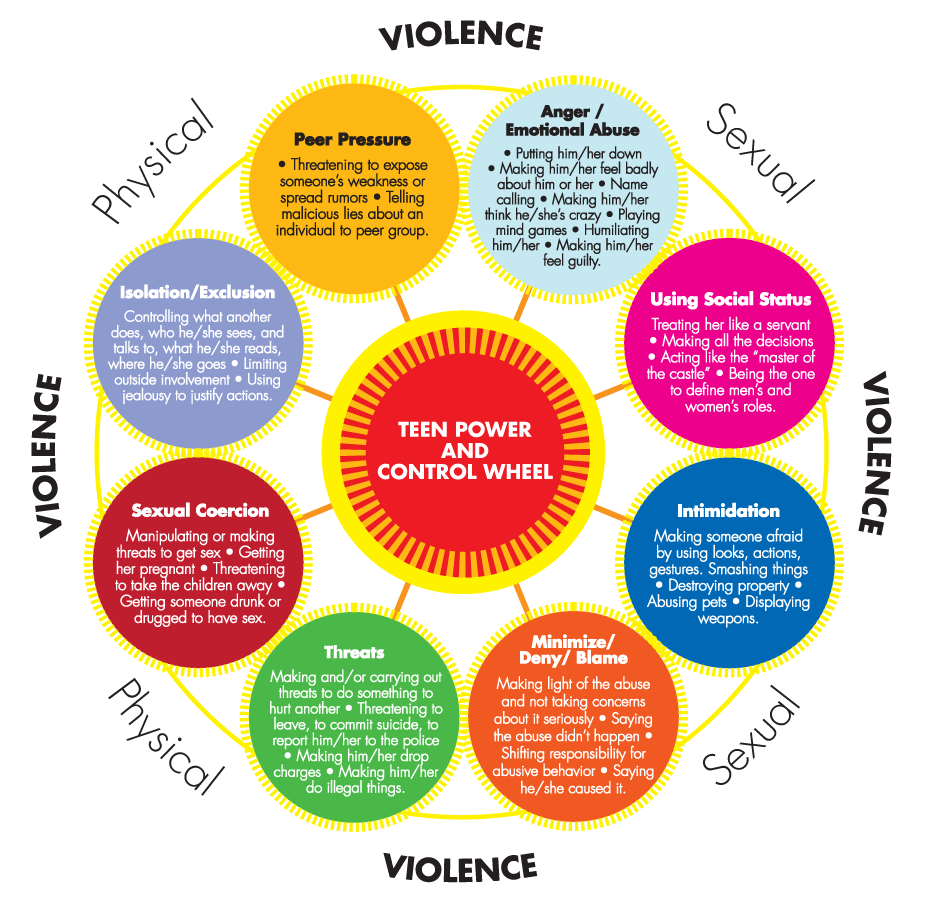 Teen Power and Control Wheel | For My Teens | Pinterest