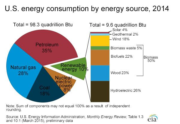 Us Energy Sources >> Energy Kids A Resource From The U S Energy Information