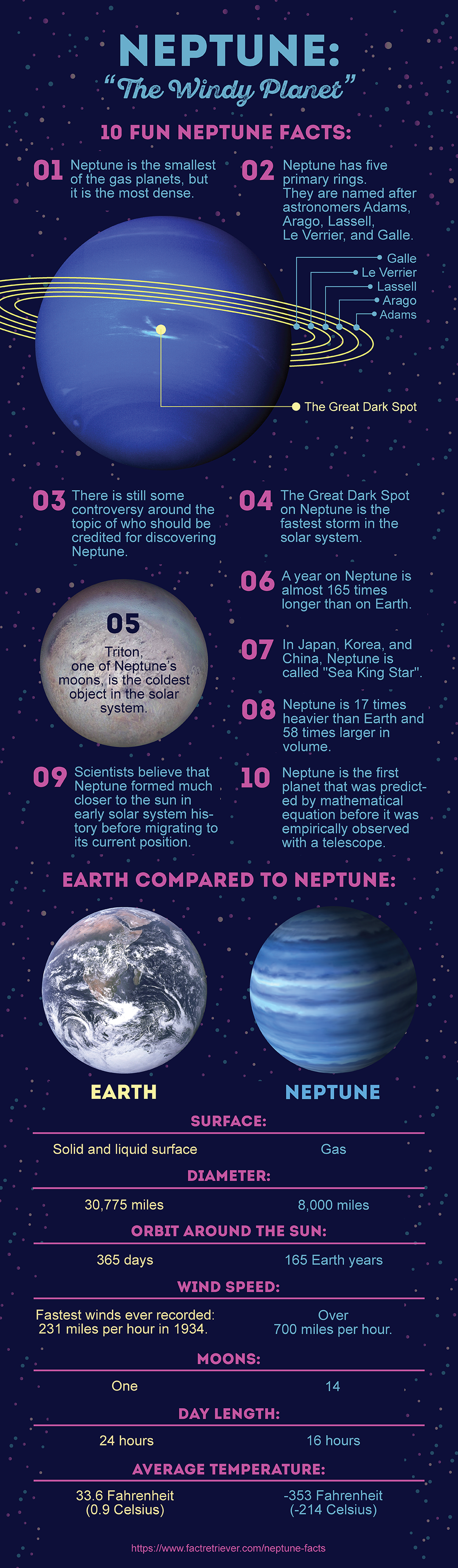 35 Interesting Facts about Neptune | FactRetriever.com ...