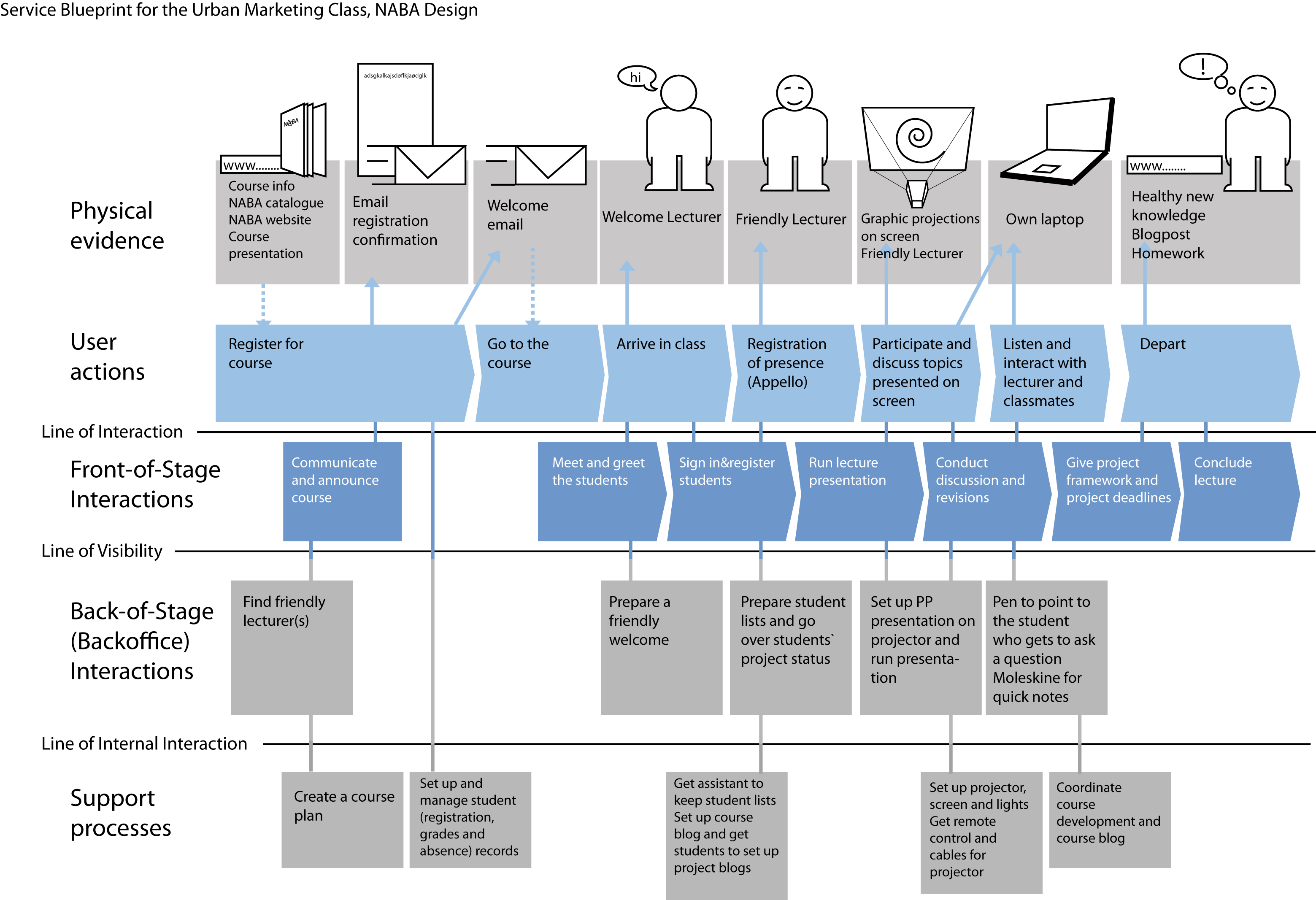 Customer journey vs service blueprint full hd pictures 4k ultra service blueprints definition nng service blueprint example the difference between a journey map and a service blueprint these three places are where malvernweather Gallery