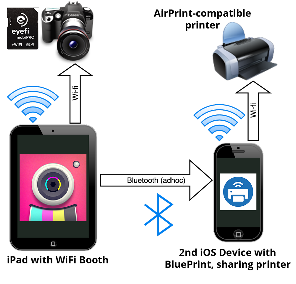 How To Print From Wifi Booth Over Bluetooth By Using Blueprint Wifi Booth Blueprints Printer Blueprint App
